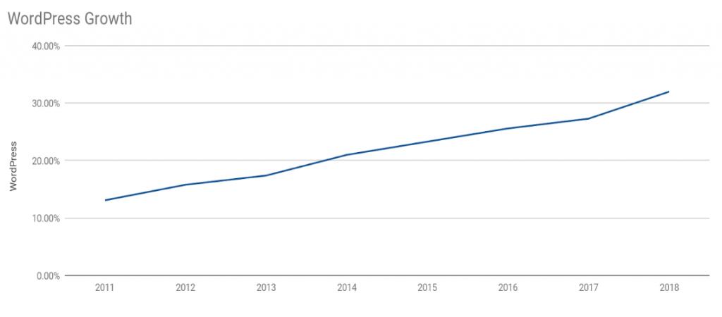 WordPress growth over the years