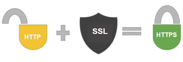 Use SSL to Encrypt Data for secure site transactions