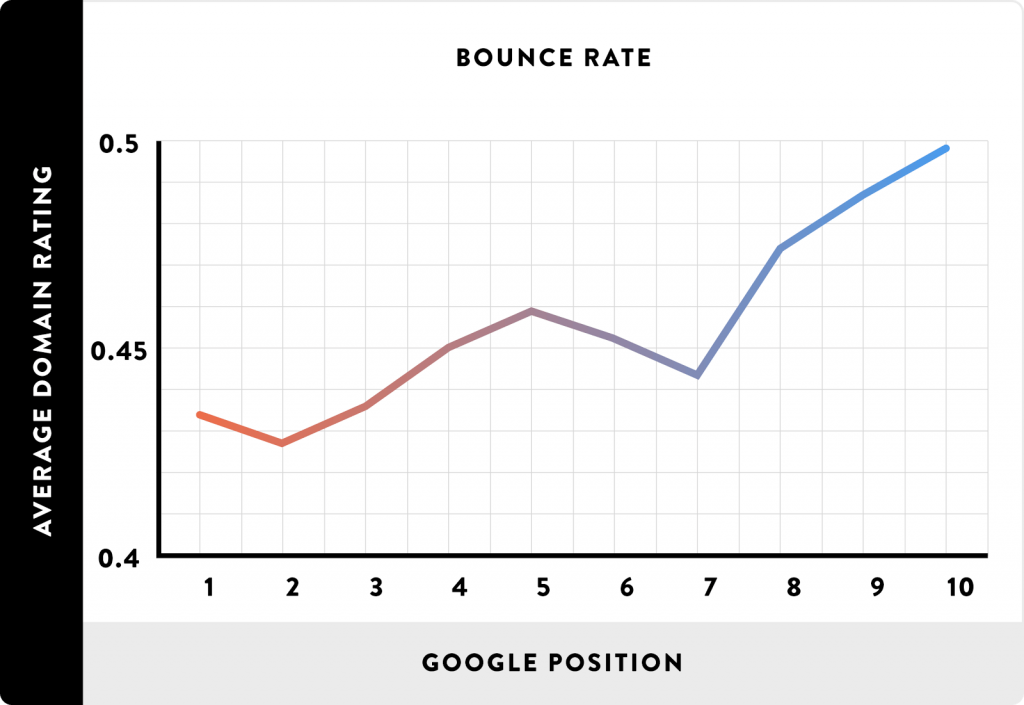 Bounce rate & Google rating stats