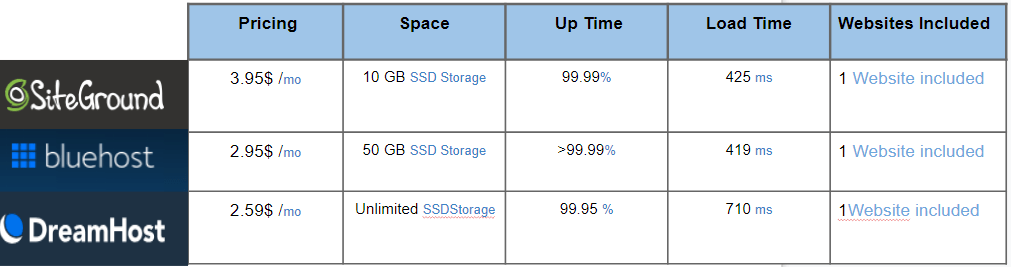 Best shared hosting comparison