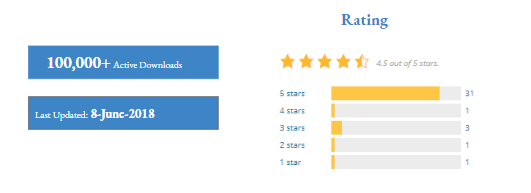 Last update & Number downloads & Ratings for Shapely theme