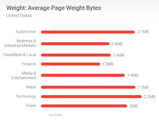 average page weight  bytes