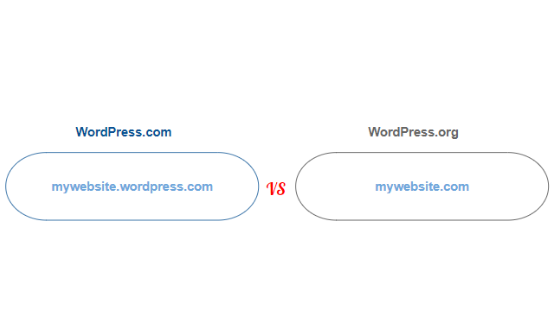 Domain name difference between WP.com & .org