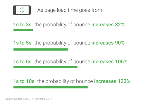 page load time and bounce rate correlation