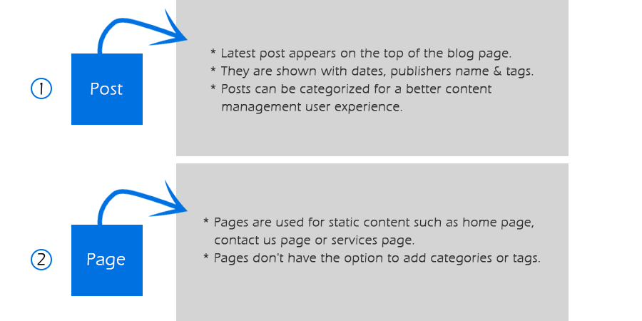Difference between page and post