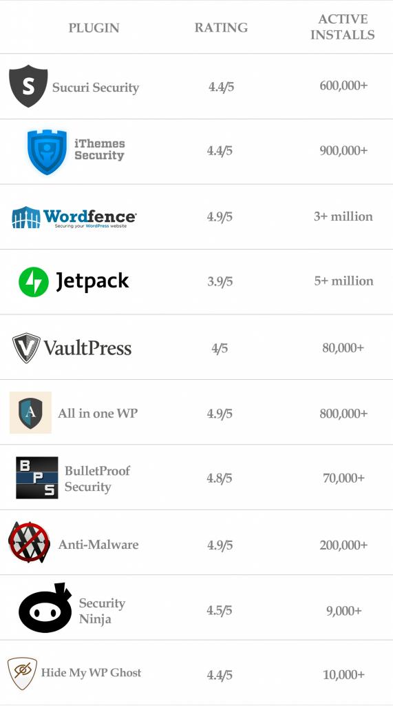 best WordPress plugins rating comparison