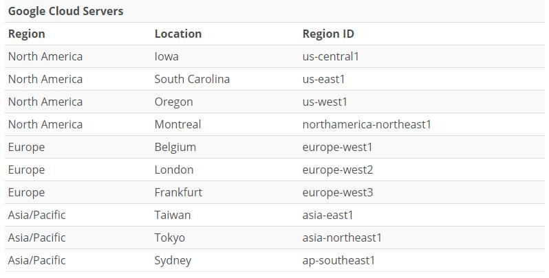 WP Engine Google Cloud Server locations