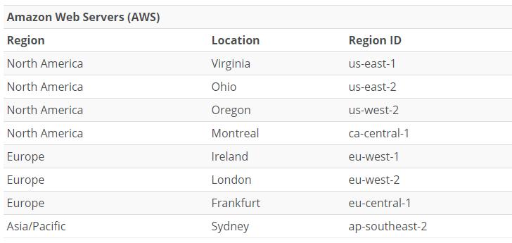 WP Engine Shared hosting server location