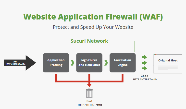 WAF protect and speed up website