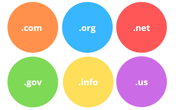 Tyoes of domain name extensions
