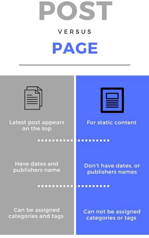 page vs post