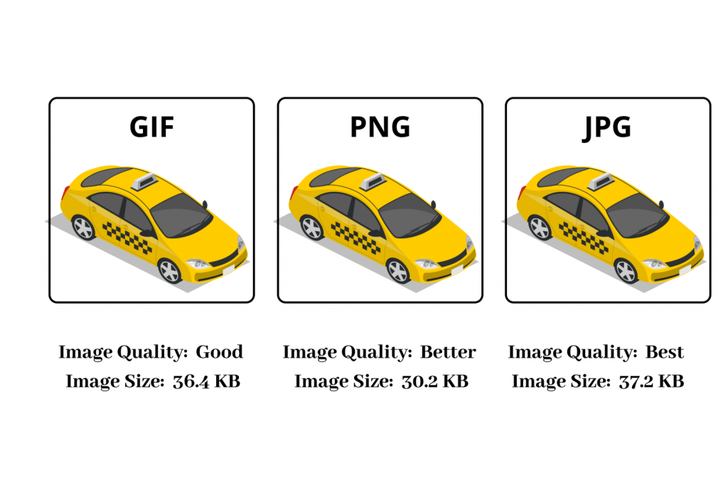 Comparison of image quality and image sizes between GIF, PNG and JPG