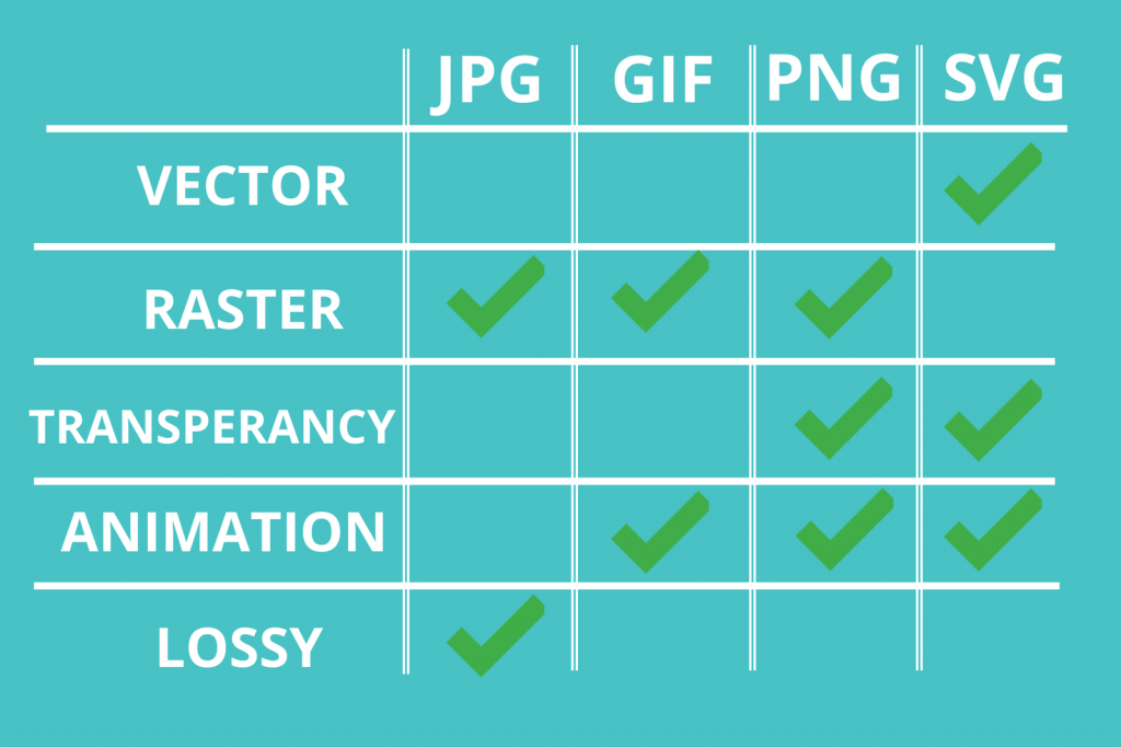JPG, GIF, PNG & SVG feature comparison