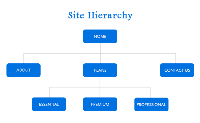 basic pyramid of site hierarchy