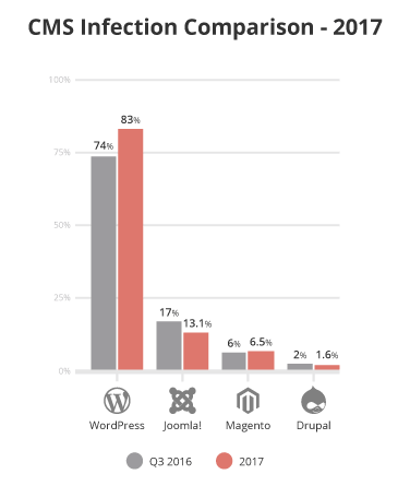 WordPress infections rose from 74% in 2016 Q3 to 83% in 2017