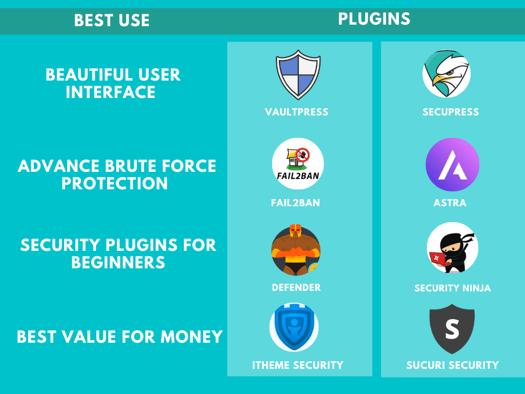 tips about WP security plugins