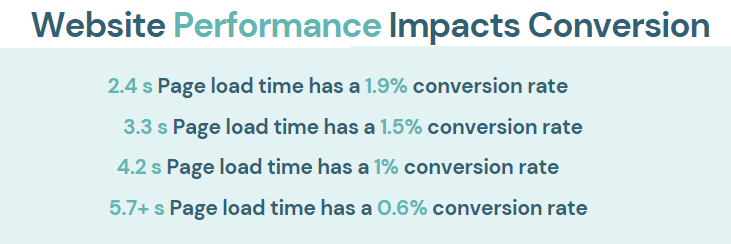 Website performances impact on conversion rate.