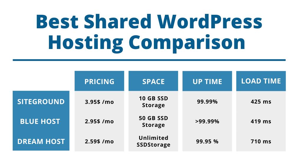 Best shared hosting comparison