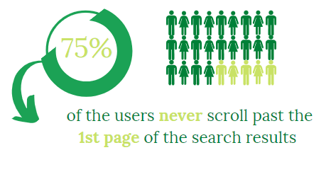 most users never leave 1st page.