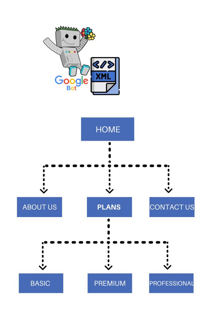 What XML sitemap tells Google bots